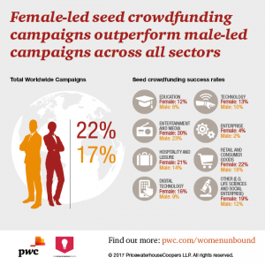 Female-led seed crowdfunding campaigns outperform male-led campaigns across all sectors